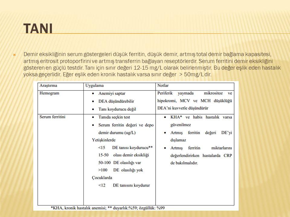 TANI  Demir eksikliğinin serum göstergeleri düşük ferritin, düşük demir, artmış total demir bağlama kapasitesi, artmış eritrosit protoporfirini ve ar