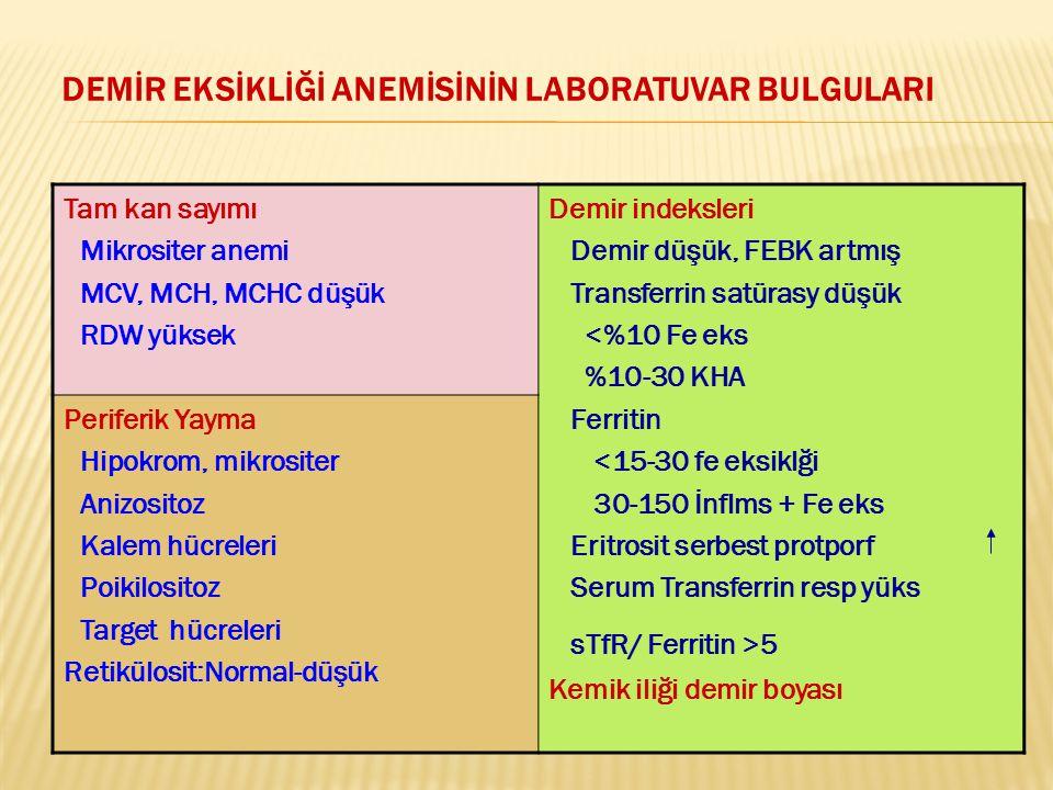 DEMİR EKSİKLİĞİ ANEMİSİNİN LABORATUVAR BULGULARI Tam kan sayımı Mikrositer anemi MCV, MCH, MCHC düşük RDW yüksek Demir indeksleri Demir düşük, FEBK ar
