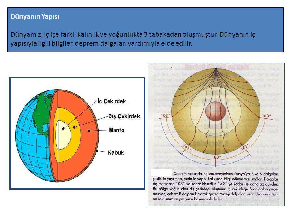 Dünyanın Yapısı Dünyamız, iç içe farklı kalınlık ve yoğunlukta 3 tabakadan oluşmuştur. Dünyanın iç yapısıyla ilgili bilgiler, deprem dalgaları yardımı