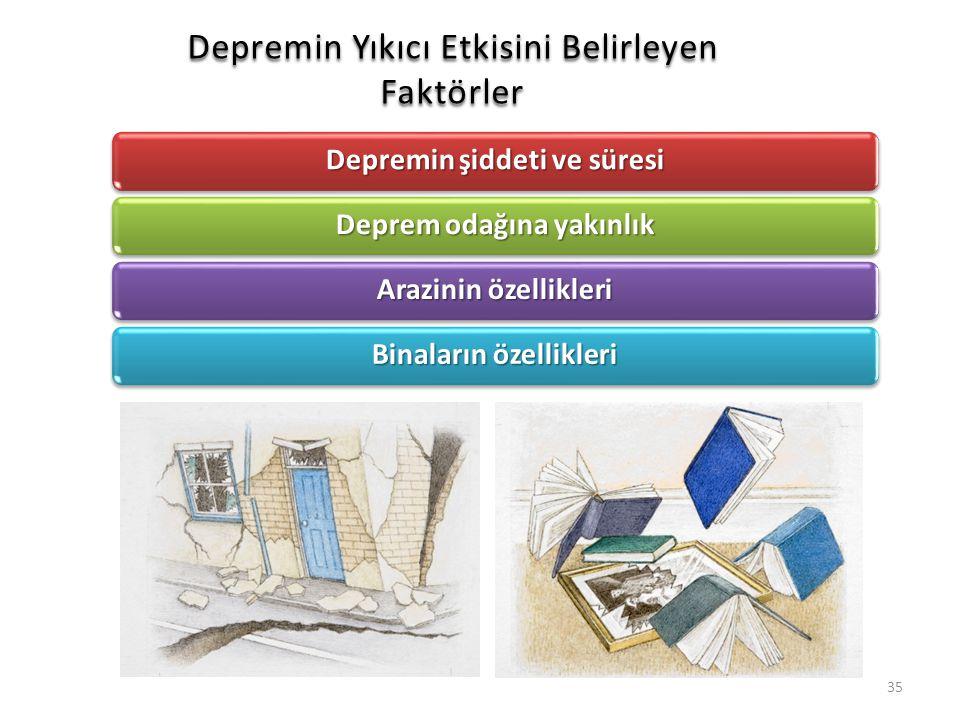 Depremin Yıkıcı Etkisini Belirleyen Faktörler Depremin şiddeti ve süresi Deprem odağına yakınlık Arazinin özellikleri Binaların özellikleri 35