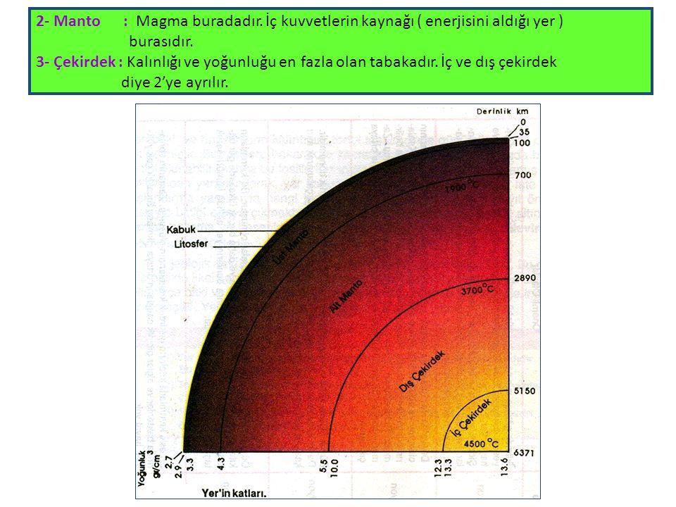 2- Manto : Magma buradadır. İç kuvvetlerin kaynağı ( enerjisini aldığı yer ) burasıdır. 3- Çekirdek : Kalınlığı ve yoğunluğu en fazla olan tabakadır.