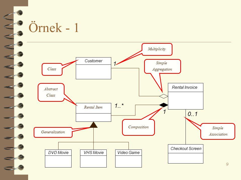 Örnek - 2 10 Siparis - tarih : string - ödendi : bool - siparisNo : long - sonrakiNo : long - tutar : float + gonder() + kapat() Musteri - isim : string - adres : string + knGetir(): string KurumsalMusteri - irtibatKisi : string - krediNotu: string - krediLimit : float + knGetir() : string BireyselMusteri - kartNo: long MalKalemi - miktar : int - tutar : float + knGetir(): string 1..* 1 0..*