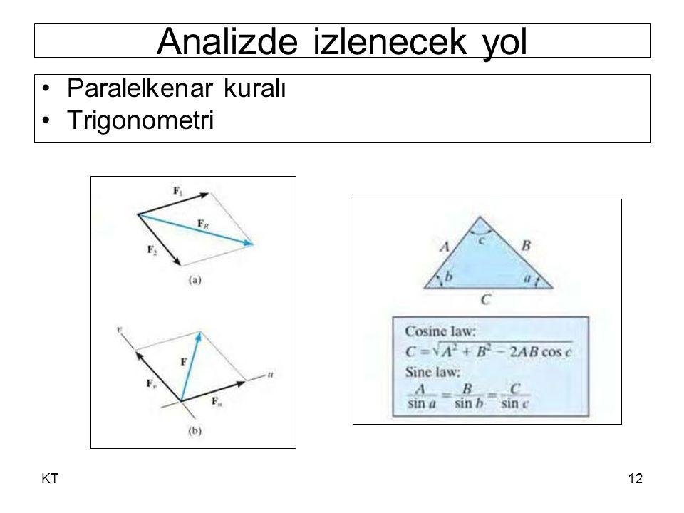 KT12 Paralelkenar kuralı Trigonometri Analizde izlenecek yol