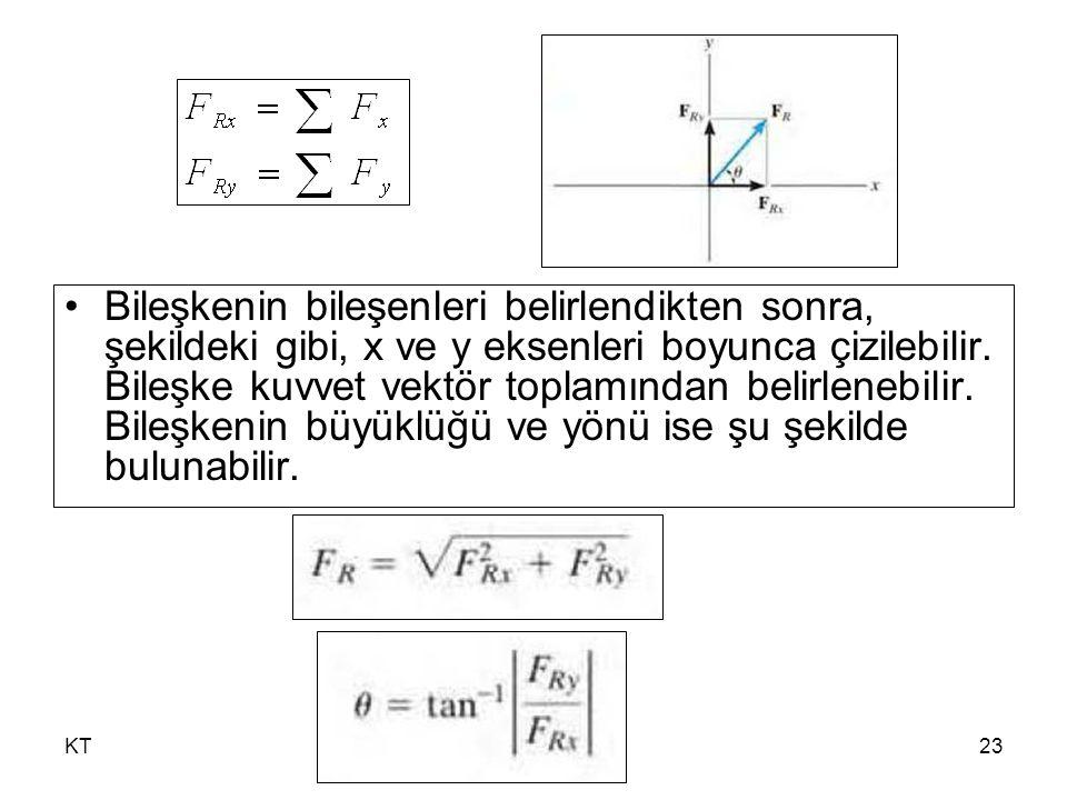 KT23 Bileşkenin bileşenleri belirlendikten sonra, şekildeki gibi, x ve y eksenleri boyunca çizilebilir.