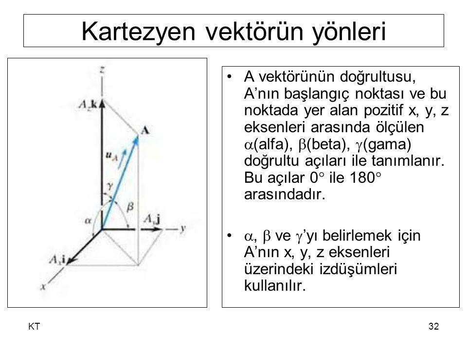 KT32 Kartezyen vektörün yönleri A vektörünün doğrultusu, A'nın başlangıç noktası ve bu noktada yer alan pozitif x, y, z eksenleri arasında ölçülen  (alfa),  (beta),  (gama) doğrultu açıları ile tanımlanır.