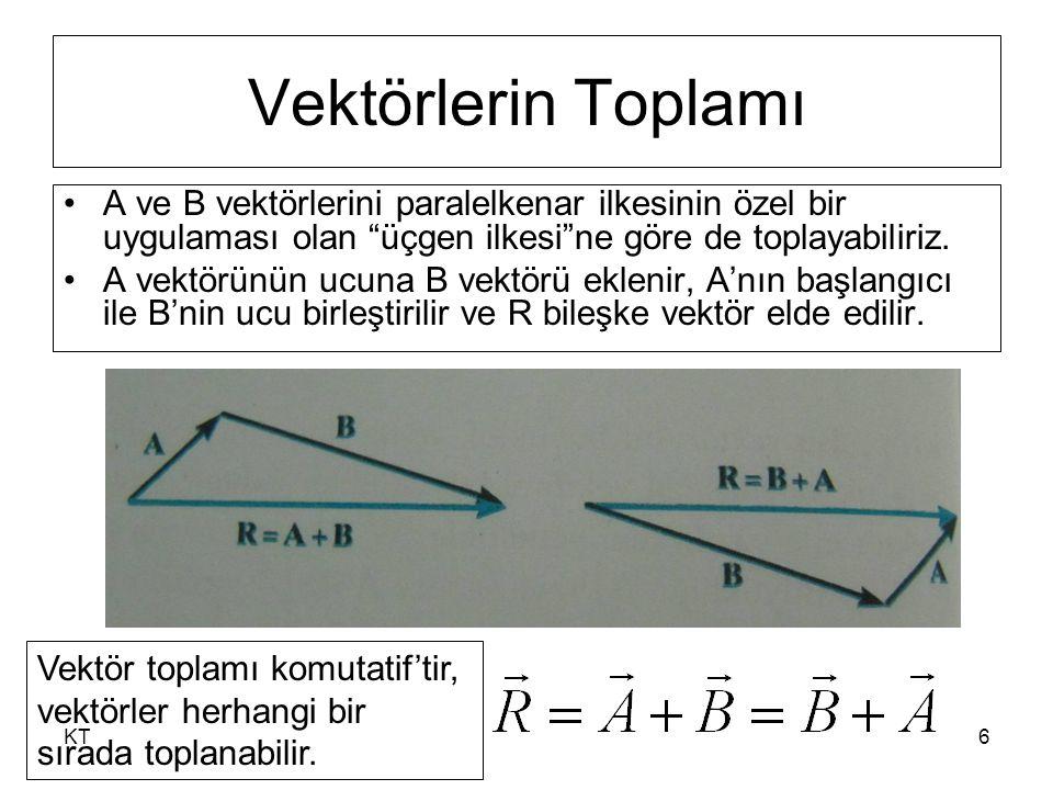 KT7 A ve B vektörü aynı etki çizgisine sahipse paralelkenar kuralı cebirsel (skaler) toplama indirgenir.