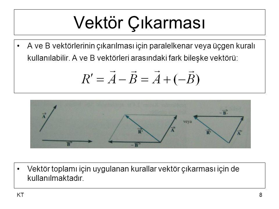 KT8 Vektör Çıkarması A ve B vektörlerinin çıkarılması için paralelkenar veya üçgen kuralı kullanılabilir.