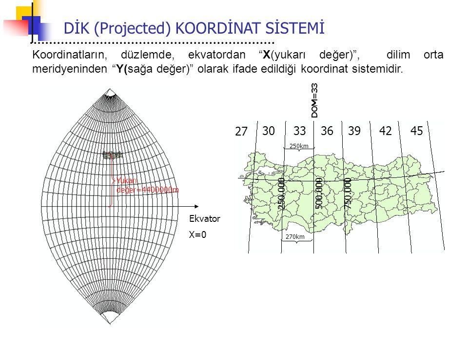 """Ekvator X=0 Yukarı değer=4400000m DİK (Projected) KOORDİNAT SİSTEMİ 250km 270km 250.000750.000500.000 Koordinatların, düzlemde, ekvatordan """"X(yukarı d"""