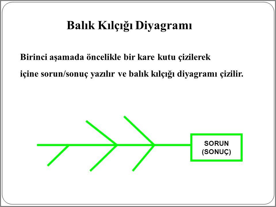 Birinci aşamada öncelikle bir kare kutu çizilerek içine sorun/sonuç yazılır ve balık kılçığı diyagramı çizilir. Balık Kılçığı Diyagramı SORUN (SONUÇ)