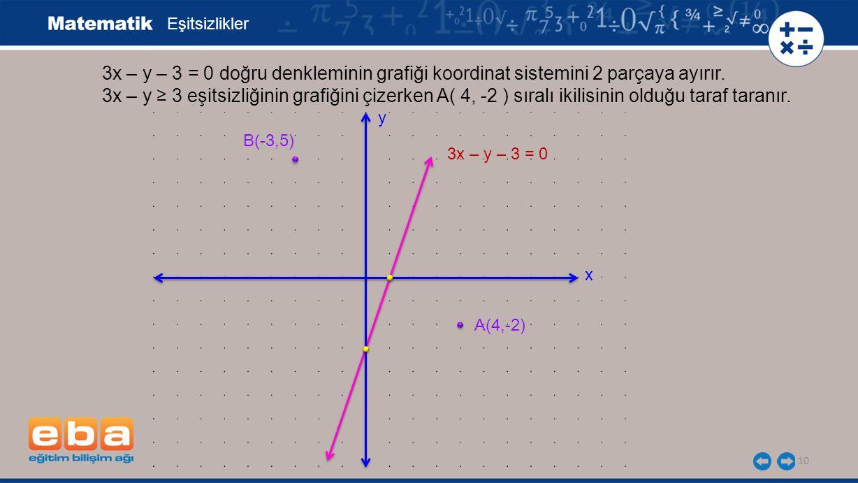 10 Eşitsizlikler 3x – y – 3 = 0 doğru denkleminin grafiği koordinat sistemini 2 parçaya ayırır. 3x – y ≥ 3 eşitsizliğinin grafiğini çizerken A( 4, -2