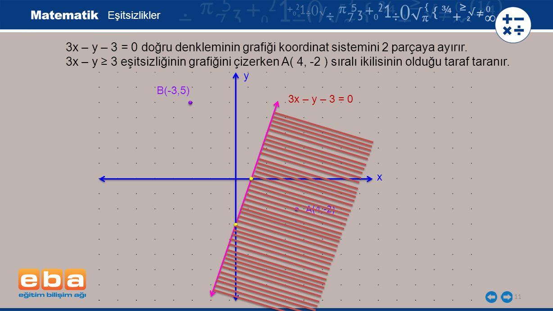 11 Eşitsizlikler 3x – y – 3 = 0 doğru denkleminin grafiği koordinat sistemini 2 parçaya ayırır. 3x – y ≥ 3 eşitsizliğinin grafiğini çizerken A( 4, -2