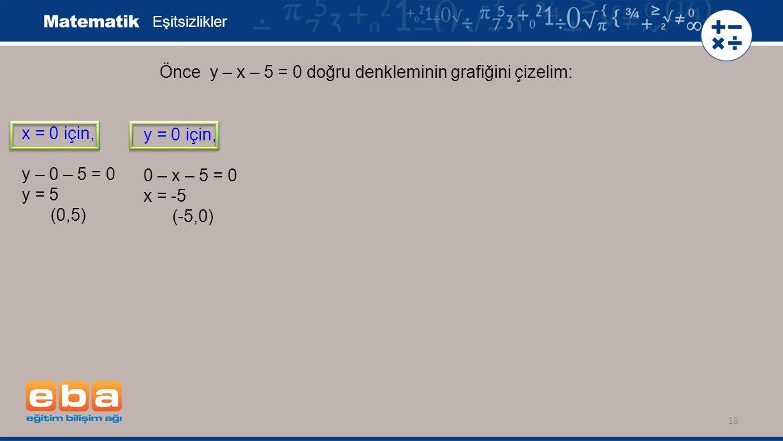 18 Eşitsizlikler x = 0 için, y – 0 – 5 = 0 y = 5 (0,5) Önce y – x – 5 = 0 doğru denkleminin grafiğini çizelim: y = 0 için, 0 – x – 5 = 0 x = -5 (-5,0)