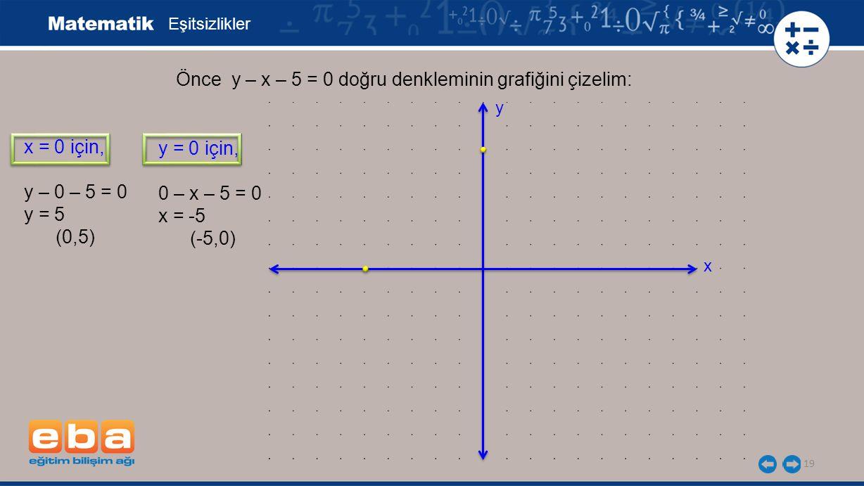 19 Eşitsizlikler x = 0 için, y – 0 – 5 = 0 y = 5 (0,5) Önce y – x – 5 = 0 doğru denkleminin grafiğini çizelim: y = 0 için, 0 – x – 5 = 0 x = -5 (-5,0)