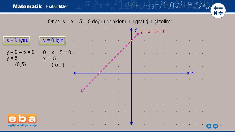 20 Eşitsizlikler x = 0 için, y – 0 – 5 = 0 y = 5 (0,5) Önce y – x – 5 = 0 doğru denkleminin grafiğini çizelim: y = 0 için, 0 – x – 5 = 0 x = -5 (-5,0)
