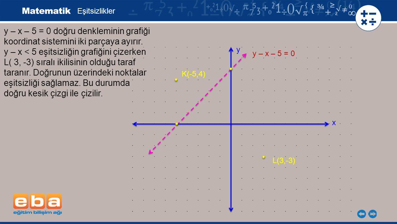23 Eşitsizlikler y – x – 5 = 0 doğru denkleminin grafiği koordinat sistemini iki parçaya ayırır. y – x < 5 eşitsizliğin grafiğini çizerken L( 3, -3) s