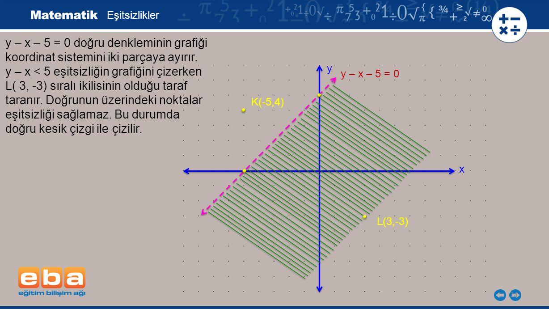 24 Eşitsizlikler y – x – 5 = 0 doğru denkleminin grafiği koordinat sistemini iki parçaya ayırır. y – x < 5 eşitsizliğin grafiğini çizerken L( 3, -3) s