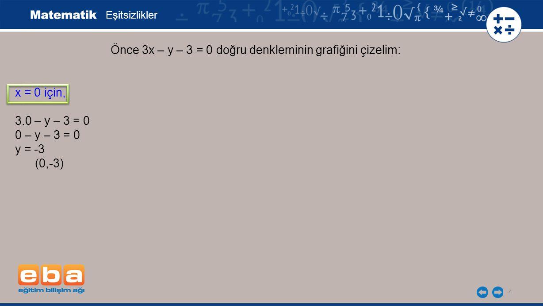 4 Eşitsizlikler x = 0 için, 3.0 – y – 3 = 0 0 – y – 3 = 0 y = -3 (0,-3) Önce 3x – y – 3 = 0 doğru denkleminin grafiğini çizelim: