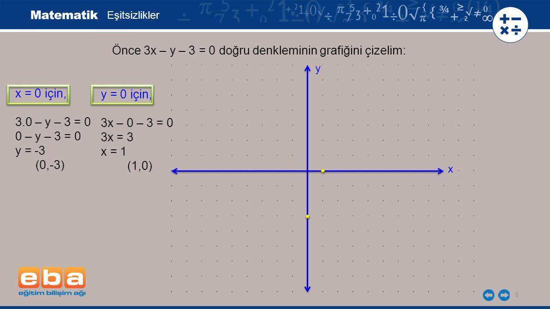 6 Eşitsizlikler x = 0 için, 3.0 – y – 3 = 0 0 – y – 3 = 0 y = -3 (0,-3) Önce 3x – y – 3 = 0 doğru denkleminin grafiğini çizelim: y = 0 için, 3x – 0 –