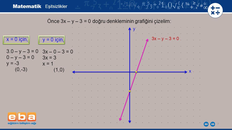7 Eşitsizlikler x = 0 için, 3.0 – y – 3 = 0 0 – y – 3 = 0 y = -3 (0,-3) Önce 3x – y – 3 = 0 doğru denkleminin grafiğini çizelim: y = 0 için, 3x – 0 –