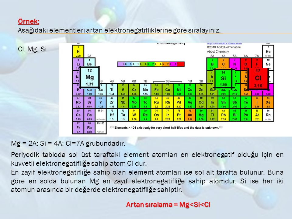 Örnek: Aşağıdaki elementleri artan elektronegatifliklerine göre sıralayınız. Cl, Mg, Si Mg = 2A; Si = 4A; Cl=7A grubundadır. Periyodik tabloda sol üst