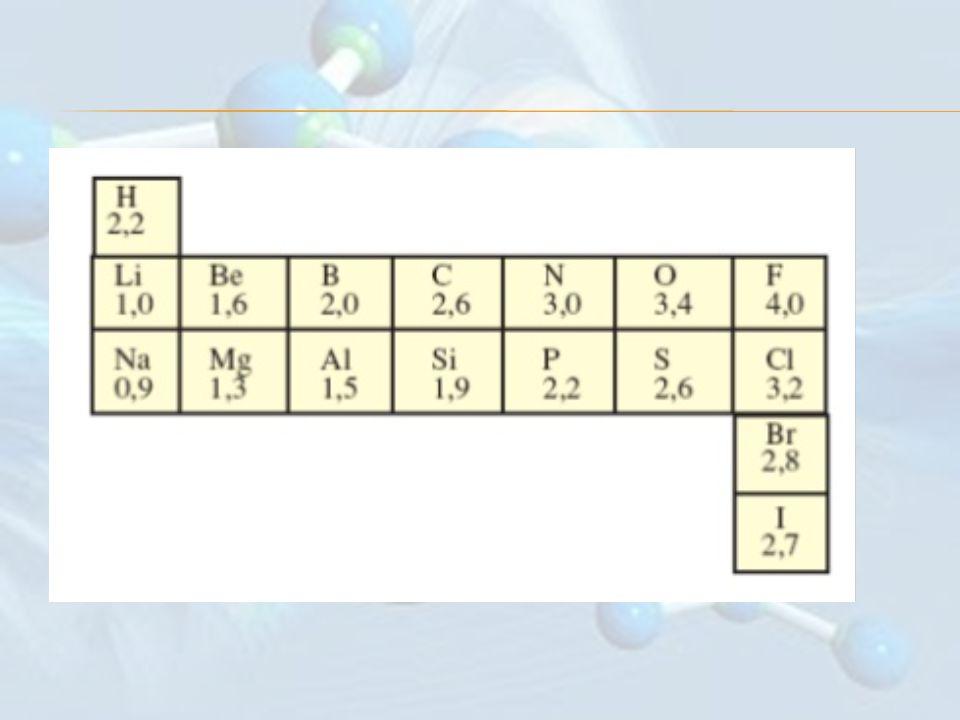 00.51.01.52.0 2.5 3.0 Polar kovalent bağ İyonik Bağ Elektronegatiflik farkı Artan kovalent karakter Artan iyonik karakter ÖRNEK Elektronegatiflik değerlerini kullanarak aşağıdaki bağları artan polarlığına göre sıralayınız.