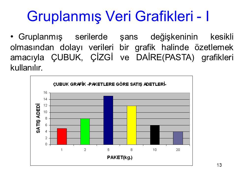 13 Gruplanmış Veri Grafikleri - I Gruplanmış serilerde şans değişkeninin kesikli olmasından dolayı verileri bir grafik halinde özetlemek amacıyla ÇUBUK, ÇİZGİ ve DAİRE(PASTA) grafikleri kullanılır.