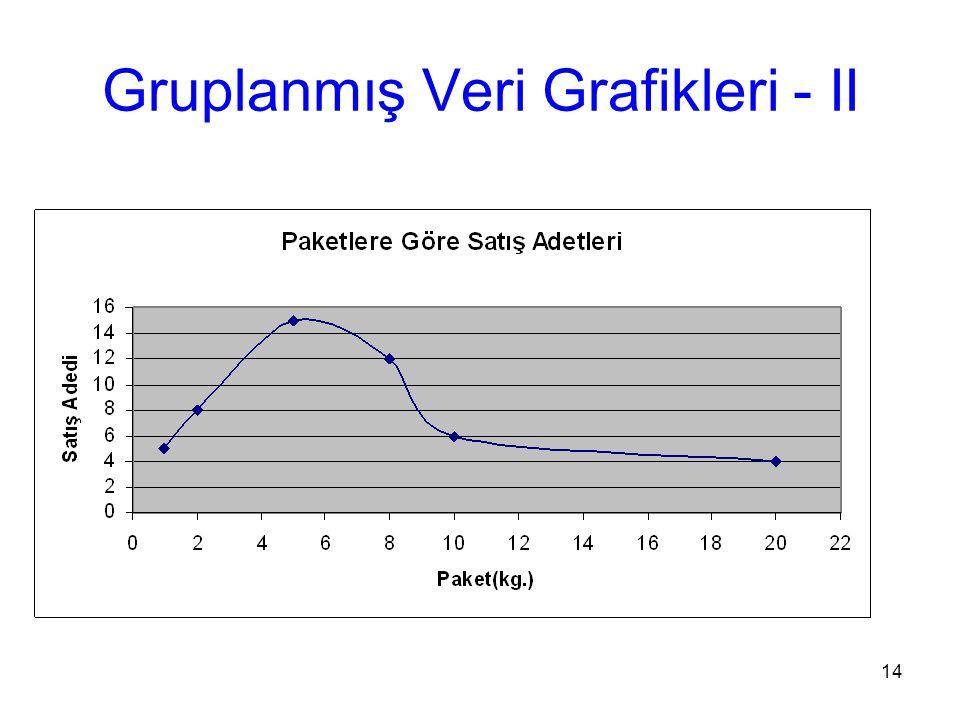 14 Gruplanmış Veri Grafikleri - II