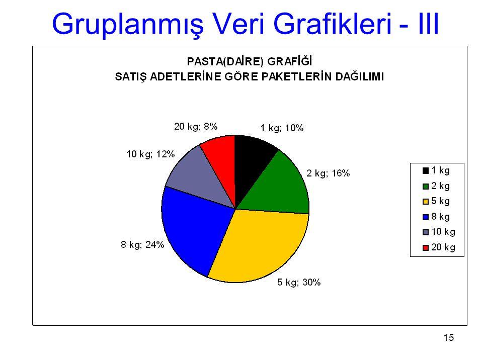 15 Gruplanmış Veri Grafikleri - III
