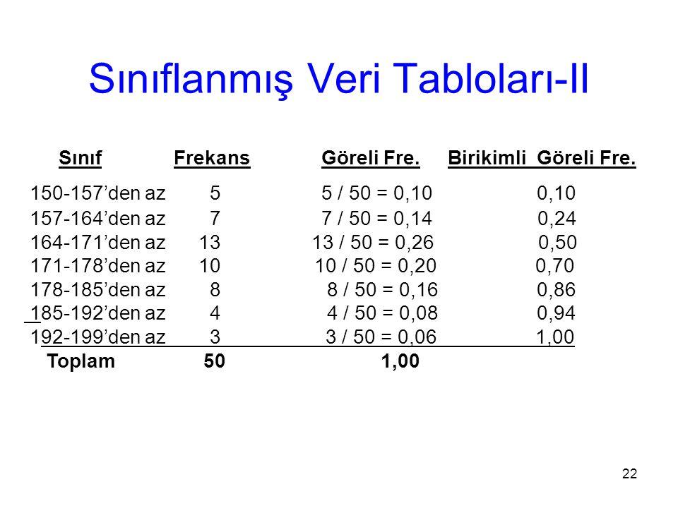 22 Sınıf Frekans Göreli Fre. Birikimli Göreli Fre. 150-157'den az 5 5 / 50 = 0,10 0,10 157-164'den az 7 7 / 50 = 0,14 0,24 164-171'den az 13 13 / 50 =
