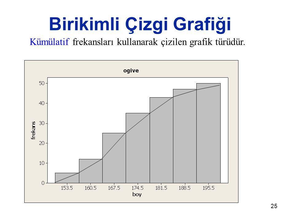 25 Birikimli Çizgi Grafiği Kümülatif frekansları kullanarak çizilen grafik türüdür.