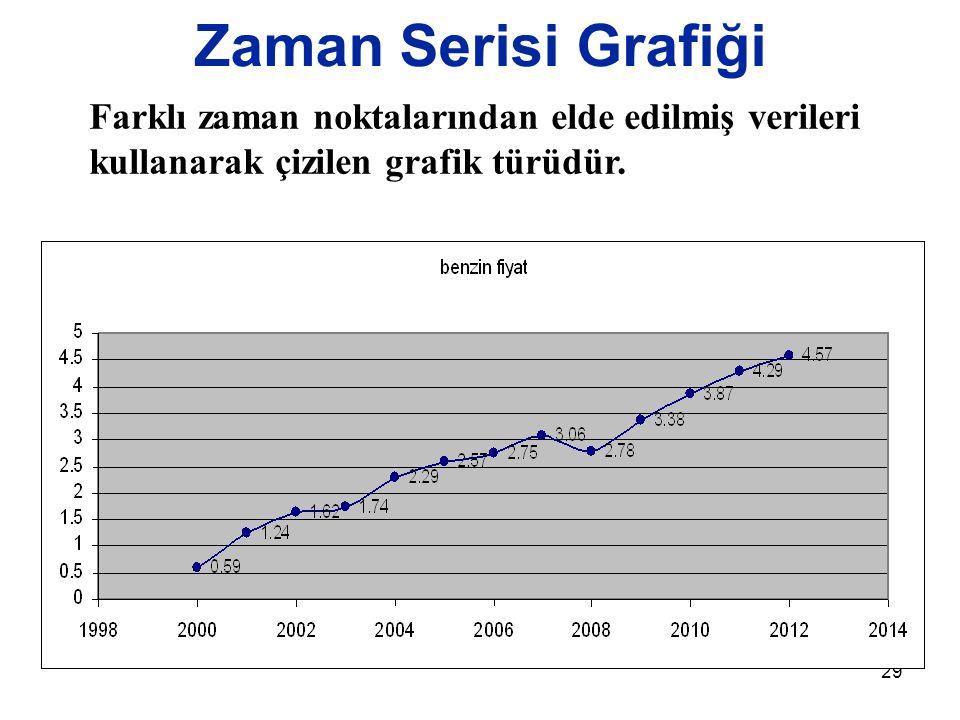 29 Zaman Serisi Grafiği Farklı zaman noktalarından elde edilmiş verileri kullanarak çizilen grafik türüdür.