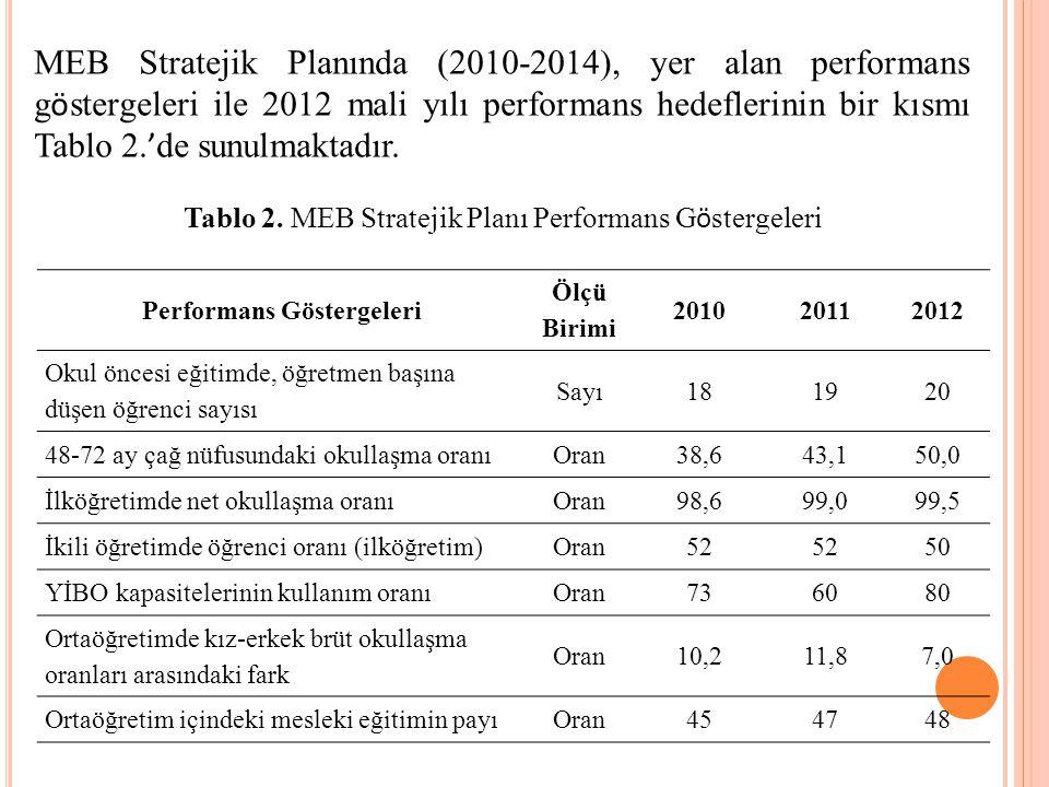 Performans Göstergeleri Ölçü Birimi 201020112012 Okul öncesi eğitimde, öğretmen başına düşen öğrenci sayısı Sayı181920 48-72 ay çağ nüfusundaki okullaşma oranıOran38,643,150,0 İlköğretimde net okullaşma oranıOran98,699,099,5 İkili öğretimde öğrenci oranı (ilköğretim)Oran52 50 YİBO kapasitelerinin kullanım oranıOran736080 Ortaöğretimde kız-erkek brüt okullaşma oranları arasındaki fark Oran10,211,87,0 Ortaöğretim içindeki mesleki eğitimin payıOran454748 MEB Stratejik Planında (2010-2014), yer alan performans g ö stergeleri ile 2012 mali yılı performans hedeflerinin bir kısmı Tablo 2.