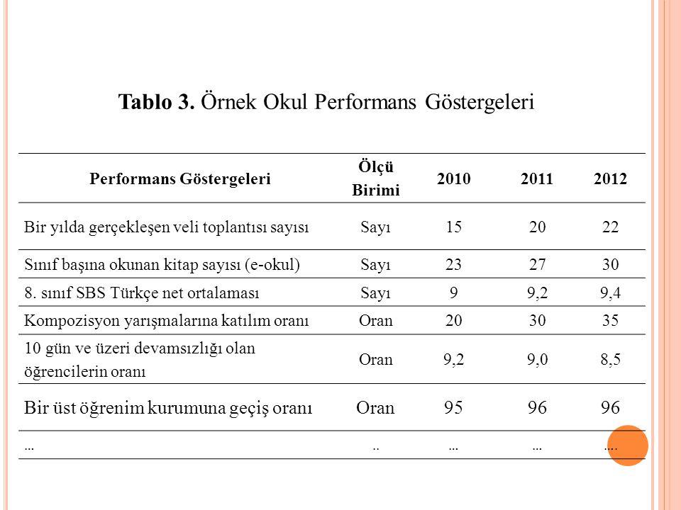 Performans Göstergeleri Ölçü Birimi 201020112012 Bir yılda gerçekleşen veli toplantısı sayısıSayı152022 Sınıf başına okunan kitap sayısı (e-okul)Sayı232730 8.