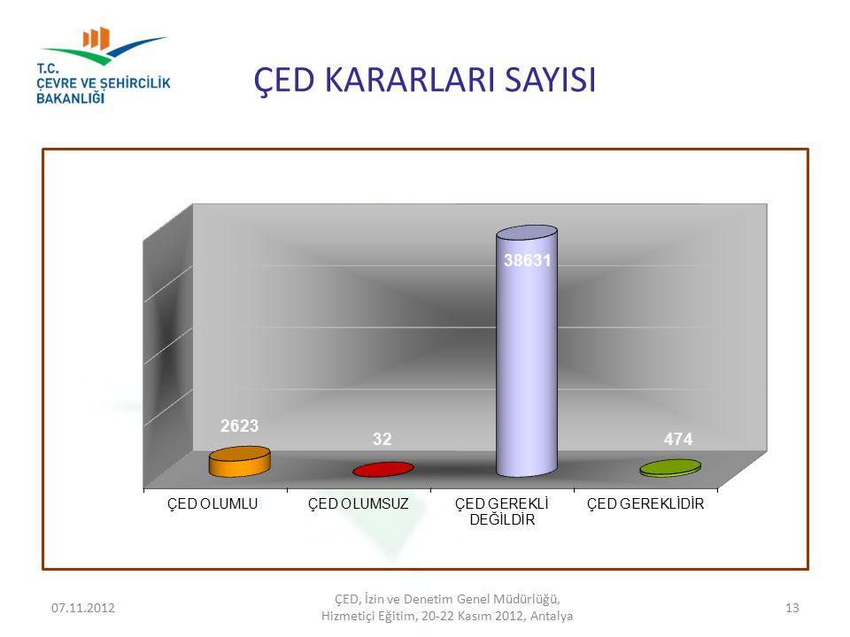 ÇED KARARLARI SAYISI 07.11.2012 ÇED, İzin ve Denetim Genel Müdürlüğü, Hizmetiçi Eğitim, 20-22 Kasım 2012, Antalya 13
