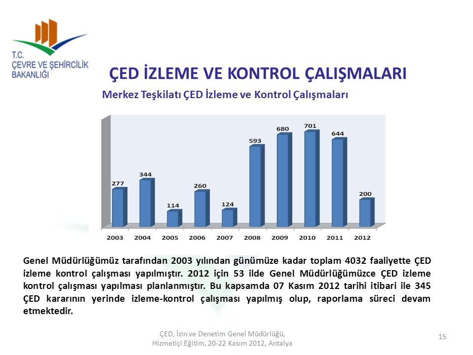 ÇED İZLEME VE KONTROL ÇALIŞMALARI Merkez Teşkilatı ÇED İzleme ve Kontrol Çalışmaları Genel Müdürlüğümüz tarafından 2003 yılından günümüze kadar toplam