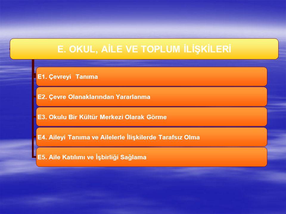 E.OKUL, AİLE VE TOPLUM İLİŞKİLERİ E1. Çevreyi Tanıma E2.