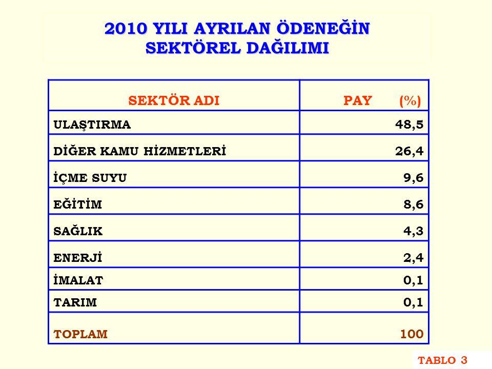 2010 YILI AYRILAN ÖDENEĞİN SEKTÖREL DAĞILIMI SEKTÖR ADI PAY (%) ULAŞTIRMA48,5 DİĞER KAMU HİZMETLERİ26,4 İÇME SUYU9,6 EĞİTİM8,6 SAĞLIK4,3 ENERJİ2,4 İMALAT0,1 TARIM0,1 TOPLAM100 TABLO 3