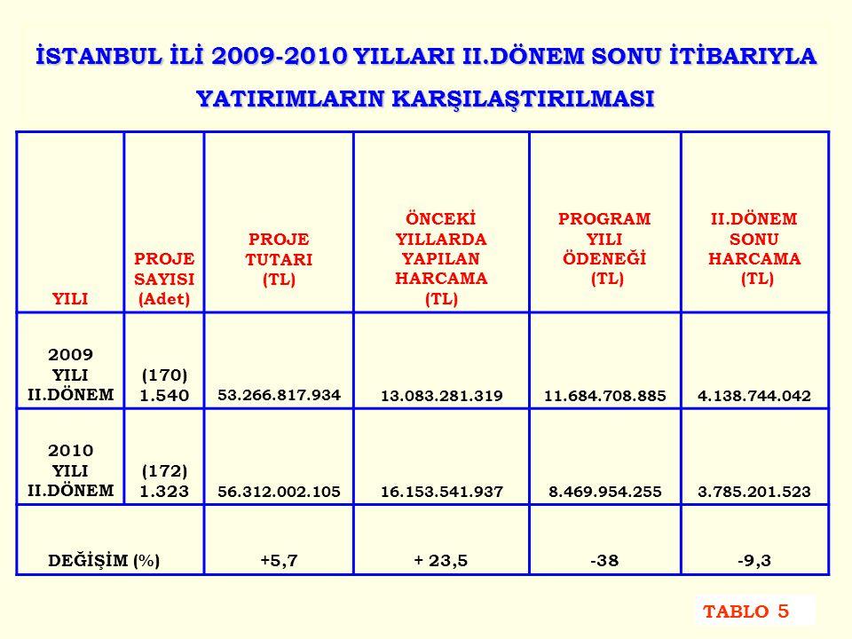 İSTANBUL İLİ 2009-2010 YILLARI II.DÖNEM SONU İTİBARIYLA YATIRIMLARIN KARŞILAŞTIRILMASI YILI PROJE SAYISI (Adet) PROJE TUTARI (TL) ÖNCEKİ YILLARDA YAPILAN HARCAMA (TL) PROGRAM YILI ÖDENEĞİ (TL) II.DÖNEM SONU HARCAMA (TL) 2009 YILI II.DÖNEM (170) 1.540 53.266.817.93413.083.281.31911.684.708.8854.138.744.042 2010 YILI II.DÖNEM (172) 1.323 56.312.002.10516.153.541.9378.469.954.2553.785.201.523 DEĞİŞİM (%) +5,7+ 23,5-38-9,3 TABLO 5