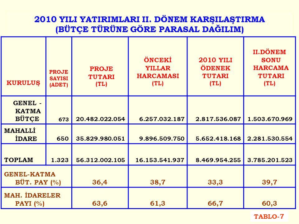 2010 YILI YATIRIMLARI II.