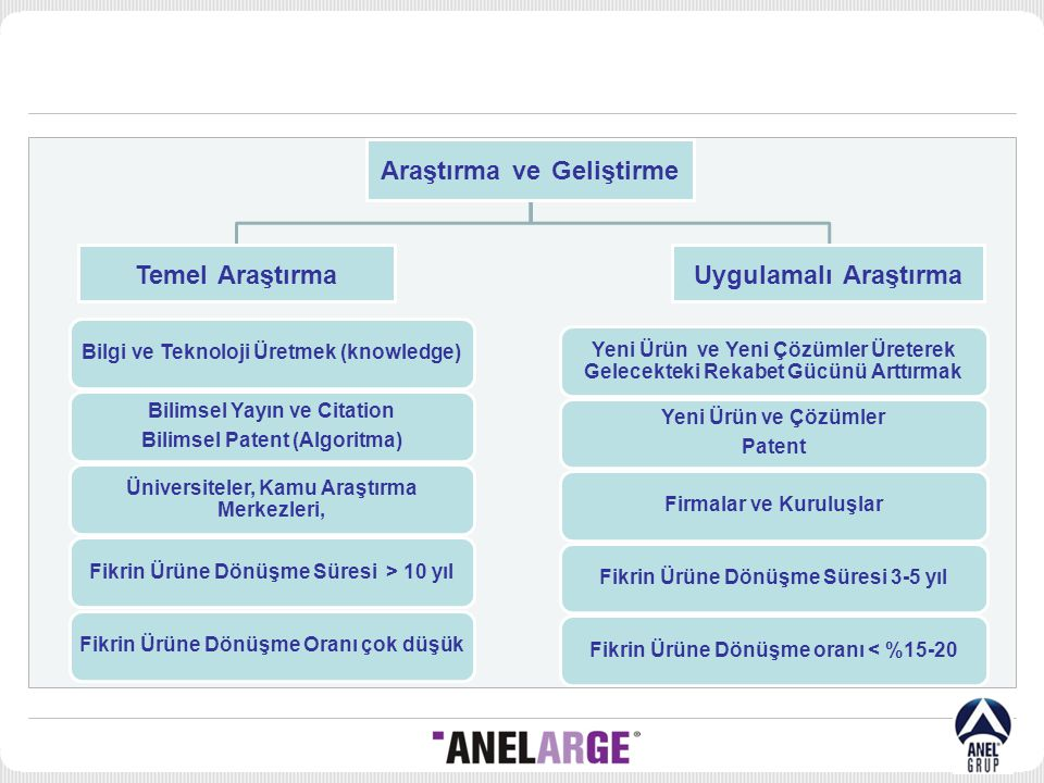 Araştırma ve Geliştirme Temel AraştırmaUygulamalı Araştırma Bilgi ve Teknoloji Üretmek (knowledge) Bilimsel Yayın ve Citation Bilimsel Patent (Algorit