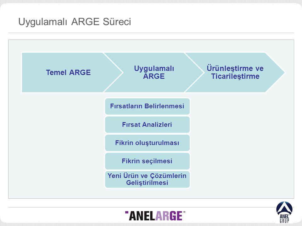 Uygulamalı ARGE Süreci Temel ARGE Uygulamalı ARGE Ürünleştirme ve Ticarileştirme Fırsatların BelirlenmesiFırsat AnalizleriFikrin oluşturulmasıFikrin seçilmesi Yeni Ürün ve Çözümlerin Geliştirilmesi