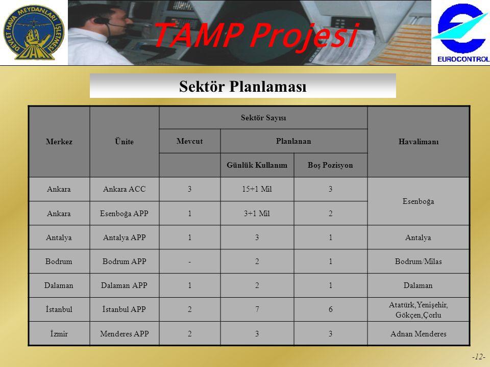 TAMP Projesi -11- Istanbul Merkezi APP Yeşilköy TWR Yenişehir TWR Çorlu TWR Gökçen TWR