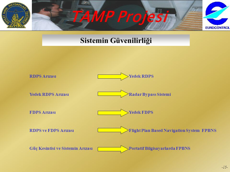 TAMP Projesi -14- Sistemdeki Özellikler  Route Adherence Monitoring (RAM)  Cleared Level Adherence Monitoring (CLAM)  Short Term Conflict Alert (ST