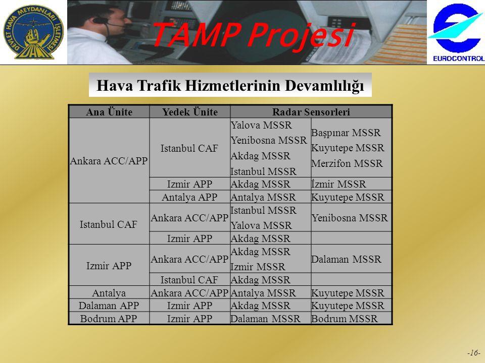 TAMP Projesi -15- Sistemin Güvenilirliği RDPS ArızasıYedek RDPS Radar Bypass SistemiYedek RDPS Arızası FDPS ArızasıYedek FDPS RDPS ve FDPS ArızasıFlig