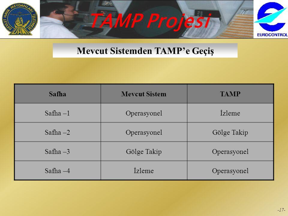 TAMP Projesi -16- Hava Trafik Hizmetlerinin Devamlılığı Ana ÜniteYedek ÜniteRadar Sensorleri Ankara ACC/APP Istanbul CAF Yalova MSSR Yenibosna MSSR Ak