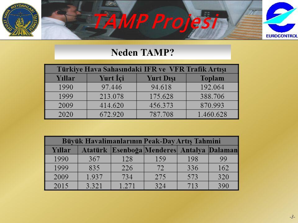 TAMP Projesi -2--2- 1974 Mobil Radar 1978 ATC2T 1990 DDS80 2001 FDP&DARD 2007 (?) TAMP Radar'ın Türkiye Tarihi