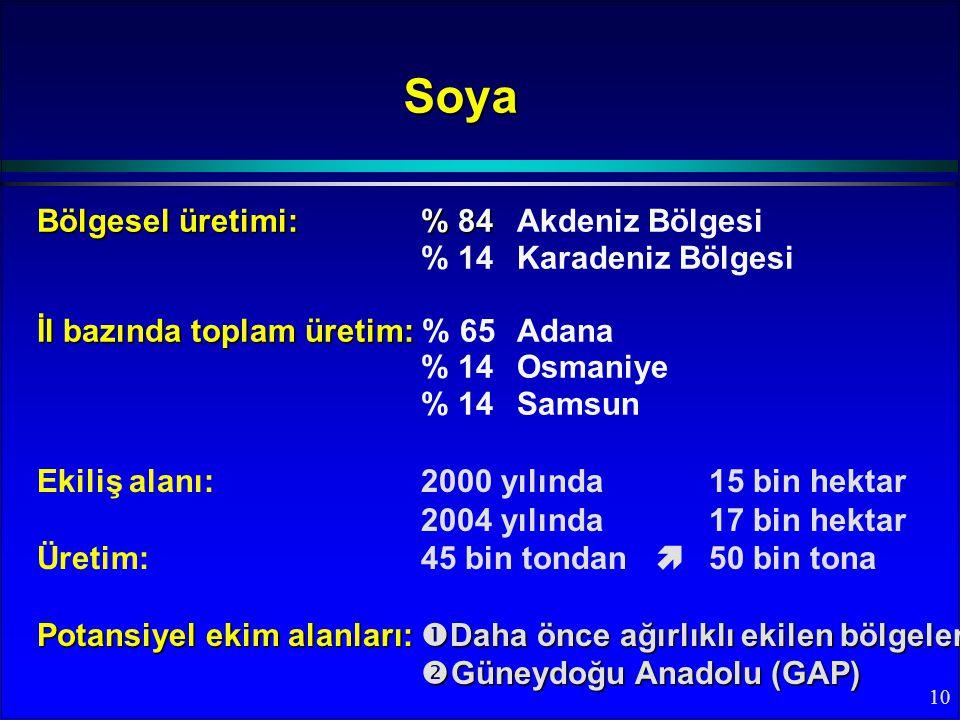 10 Bölgesel üretimi:% 84 Bölgesel üretimi:% 84 Akdeniz Bölgesi % 14Karadeniz Bölgesi İl bazında toplam üretim: İl bazında toplam üretim: % 65 Adana % 14 Osmaniye % 14Samsun Soya Ekiliş alanı: 2000 yılında 15 bin hektar 2004 yılında 17 bin hektar Üretim: 45 bin tondan  50 bin tona Potansiyel ekim alanları:  Daha önce ağırlıklı ekilen bölgeler  Güneydoğu Anadolu (GAP)
