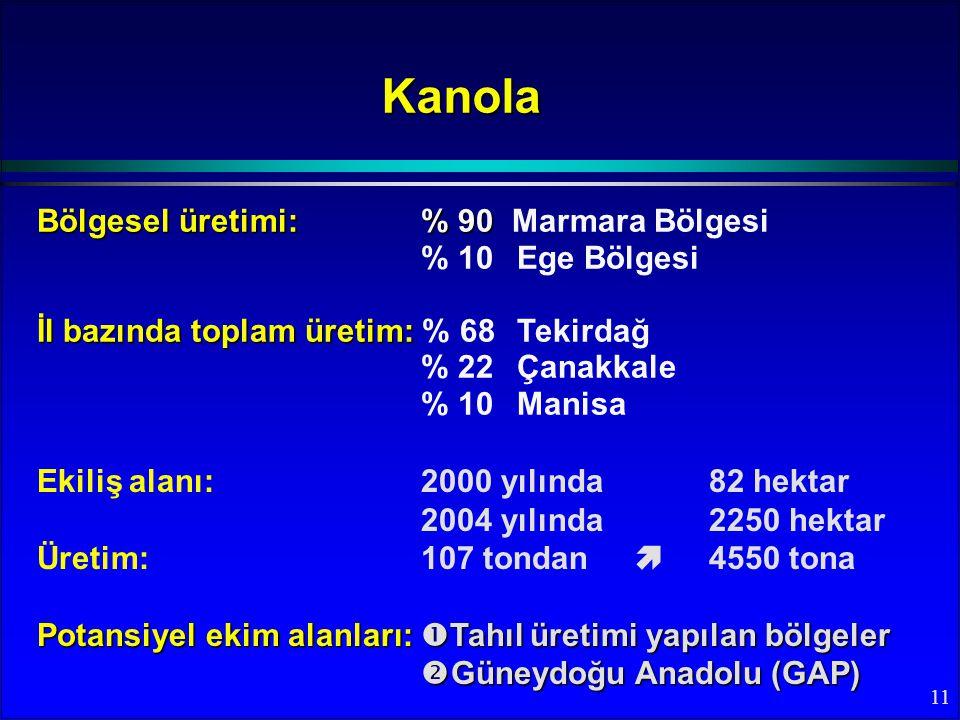 11 Bölgesel üretimi:% 90 Bölgesel üretimi:% 90 Marmara Bölgesi % 10Ege Bölgesi İl bazında toplam üretim: İl bazında toplam üretim: % 68 Tekirdağ % 22 Çanakkale % 10Manisa Kanola Ekiliş alanı: 2000 yılında 82 hektar 2004 yılında 2250 hektar Üretim: 107 tondan  4550 tona Potansiyel ekim alanları:  Tahıl üretimi yapılan bölgeler  Güneydoğu Anadolu (GAP)