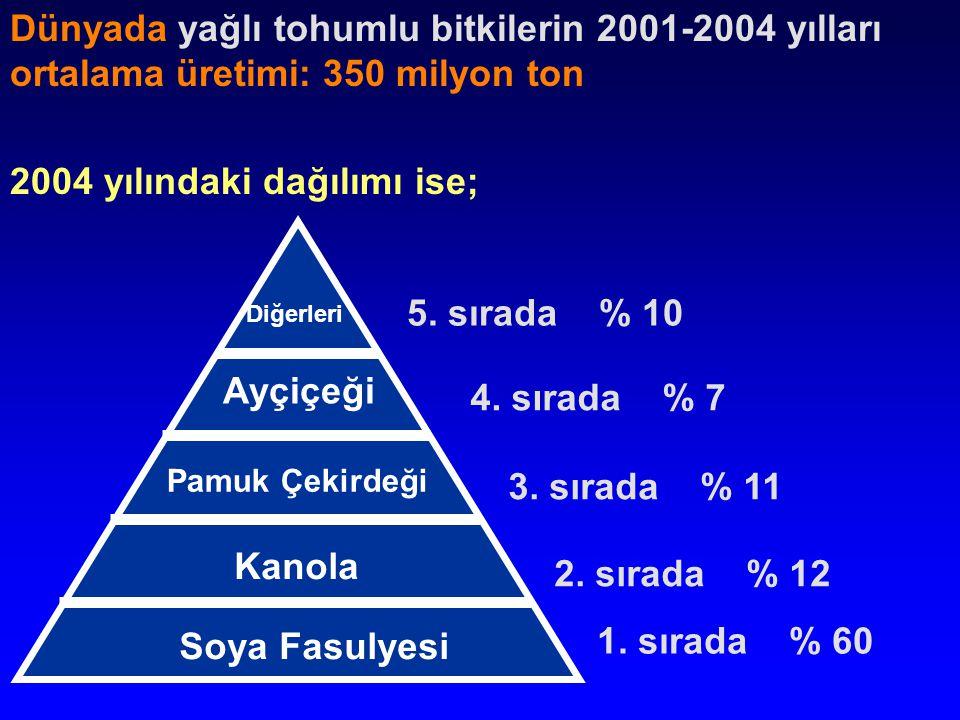 Soya Fasulyesi Kanola Pamuk Çekirdeği Ayçiçeği Diğerleri Dünyada yağlı tohumlu bitkilerin 2001-2004 yılları ortalama üretimi: 350 milyon ton 2004 yılındaki dağılımı ise; 1.