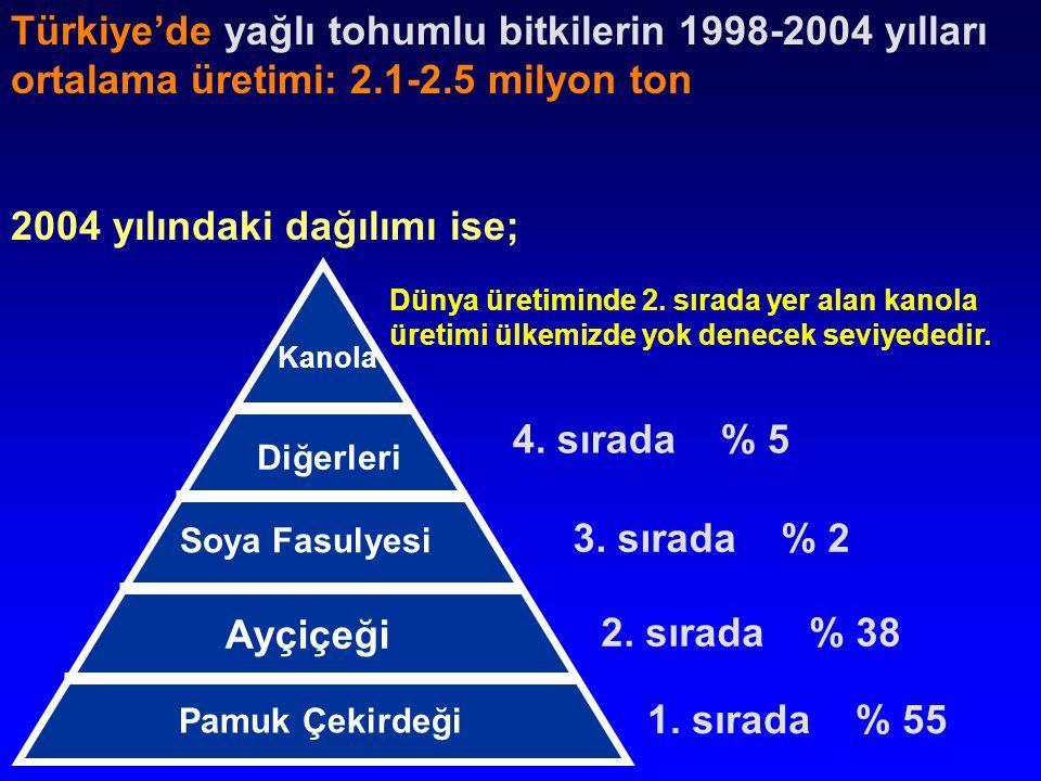 Soya Fasulyesi Kanola Ayçiçeği Diğerleri Türkiye'de yağlı tohumlu bitkilerin 1998-2004 yılları ortalama üretimi: 2.1-2.5 milyon ton 2004 yılındaki dağılımı ise; 1.